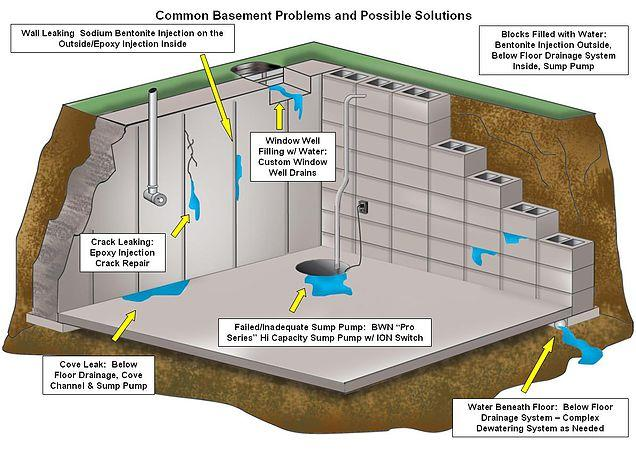 Build A Membrane : Waterproofing and tanking your home a guide to creating