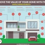 How To Improve The Value Of Your Home With These Simple Improvements