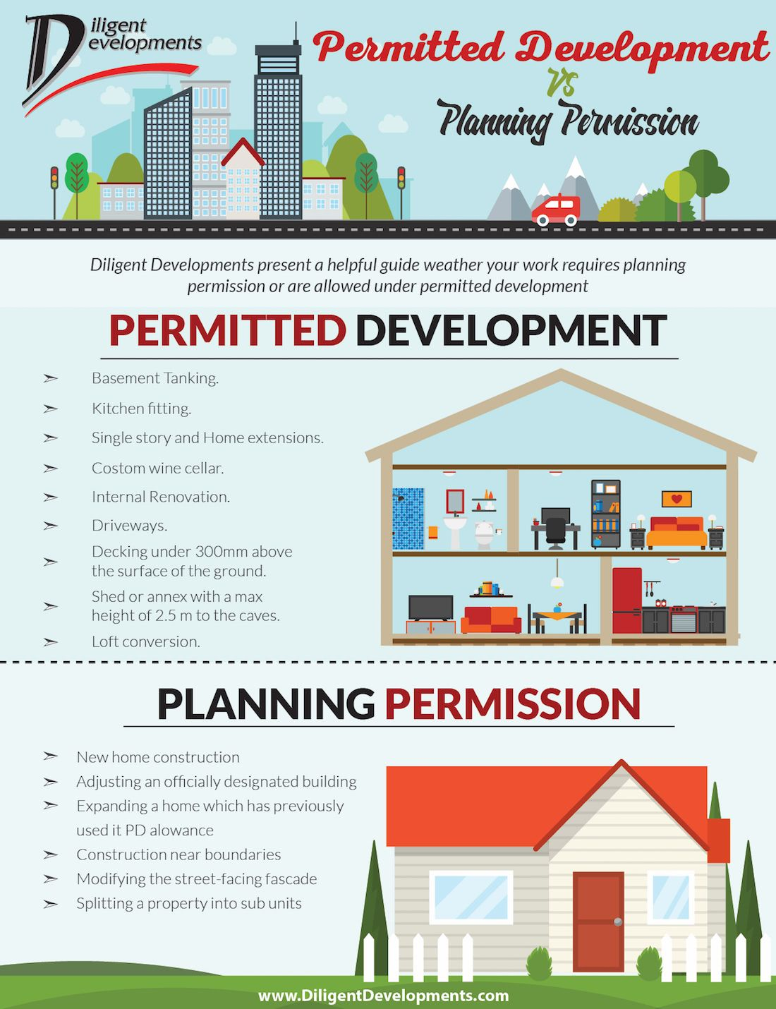 Permitted Development vs Planning Permission