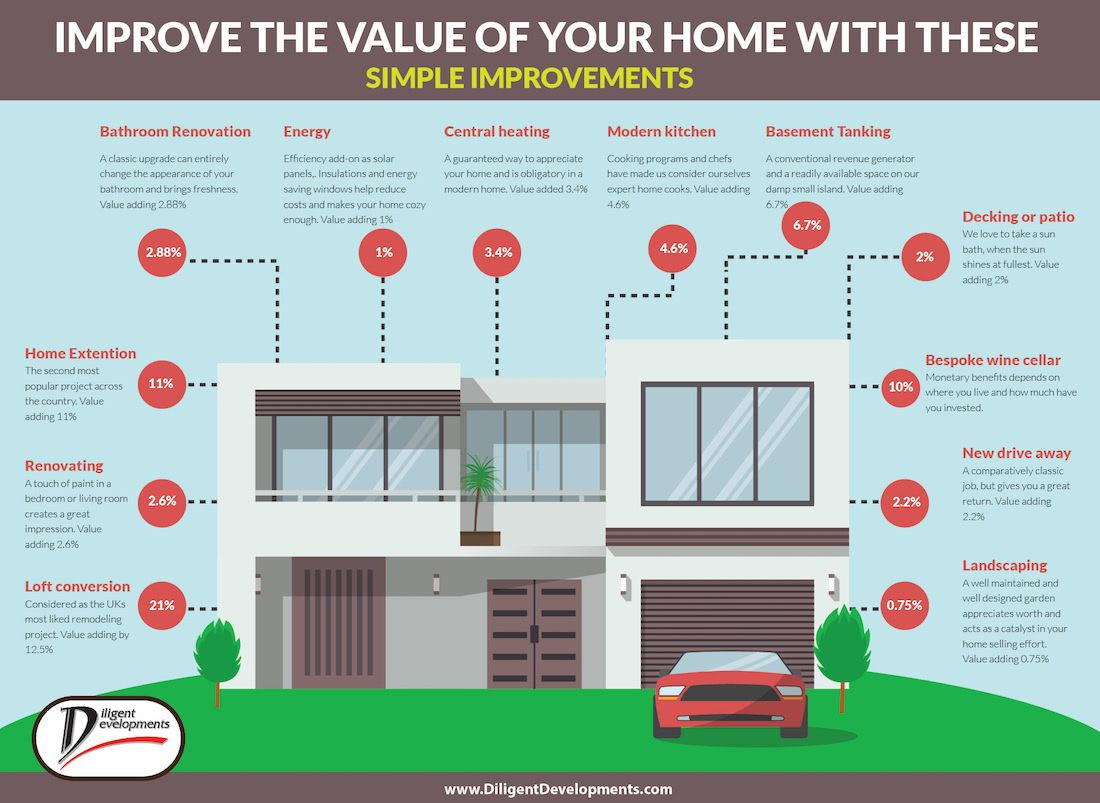 Simple Home Improvements to add value to your home